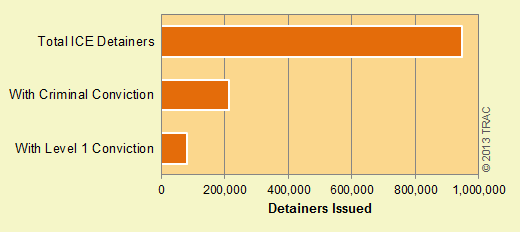 Who Are the Targets of ICE Detainers?