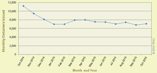 Detainer Use Stabilizes Under Priority Enforcement Program