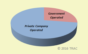 New Data on 637 Detention Facilities Used by ICE in FY 2015