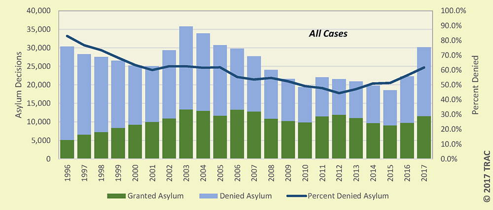 Asylum Representation Rates Have Fallen Amid Rising Denial Rates