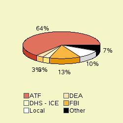 Pie chart of agengrp