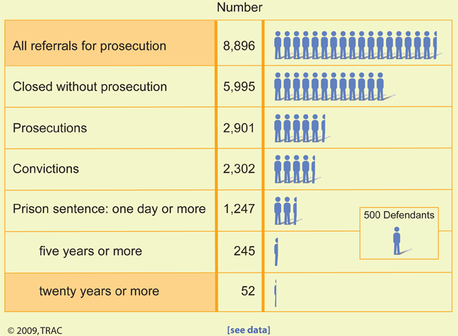 Terrorism Referrals For Prosecution: Federal Prosecutor Definition  Completed Fiscal Years 2004   2008